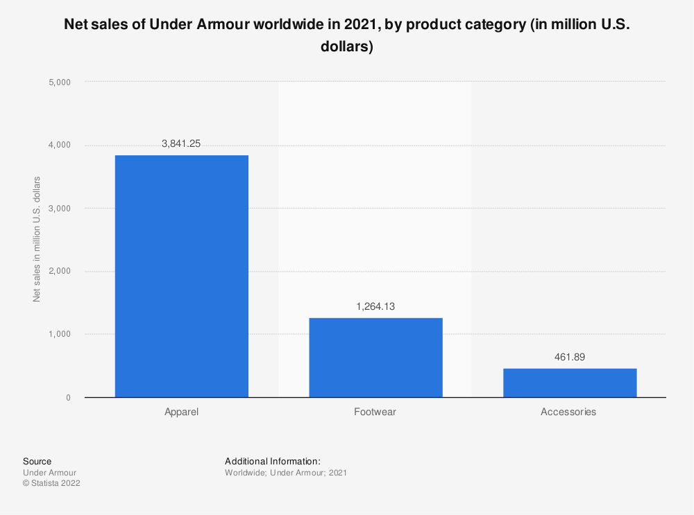 Statistic: Net sales of Under Armour worldwide in 2020, by product category (in million U.S. dollars) | Statista
