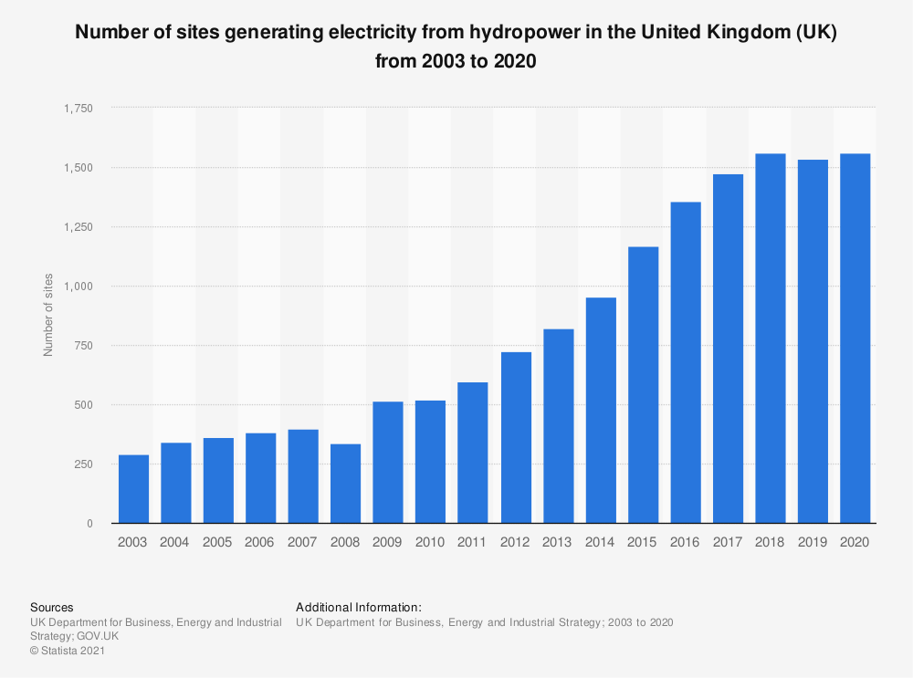 Statistic: Number of sites generating electricity from hydropower in the United Kingdom (UK) from 2003 to 2019 | Statista