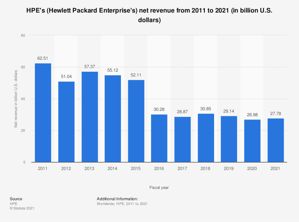 Statistic: HPE's (Hewlett Packard Enterprise's) net revenue from 2011 to 2018 (in billion U.S. dollars)* | Statista