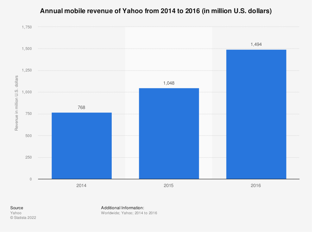 Statistic: Annual mobile revenue of Yahoo from 2014 to 2016 (in million U.S. dollars) | Statista