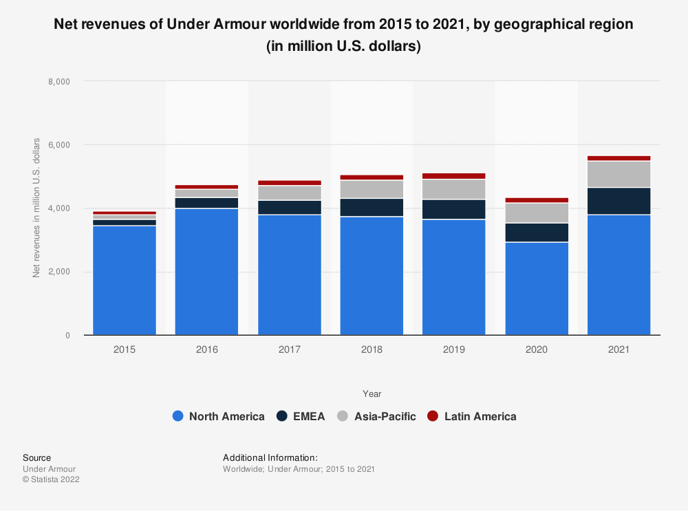 Statistic: Net revenues of Under Armour worldwide from 2015 to 2019, by geographical region (in million U.S. dollars) | Statista