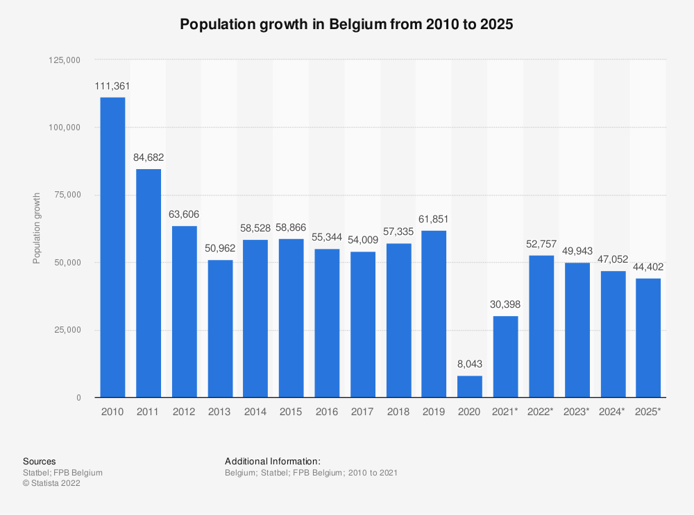 Statistic: Population growth in Belgium from 2010 to 2020* | Statista