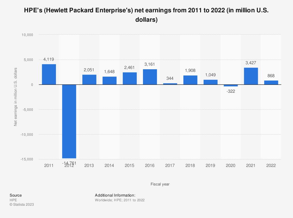 Statistic: HPE's (Hewlett Packard Enterprise's) net earnings from 2011 to 2018 (in million U.S. dollars) | Statista