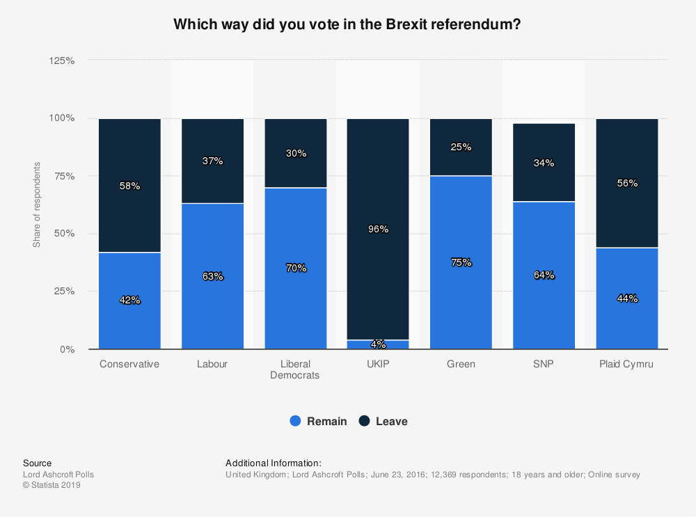 Statistic: Which way did you vote in the Brexit referendum? | Statista