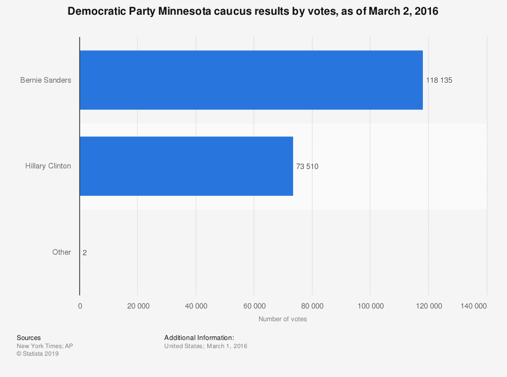 Statistic: Democratic Party Minnesota caucus results by votes, as of March 2, 2016 | Statista