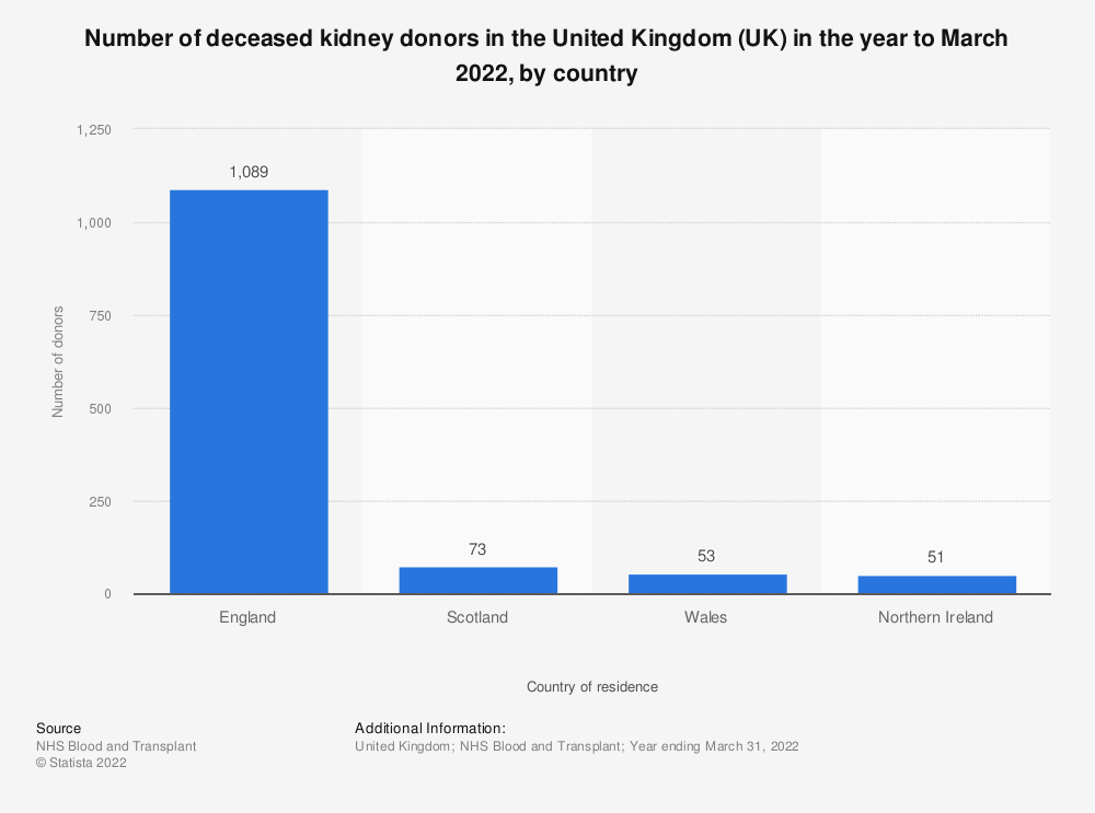 Statistic: Number of deceased kidney donors in the United Kingdom (UK) in the year to March 2018, by country | Statista
