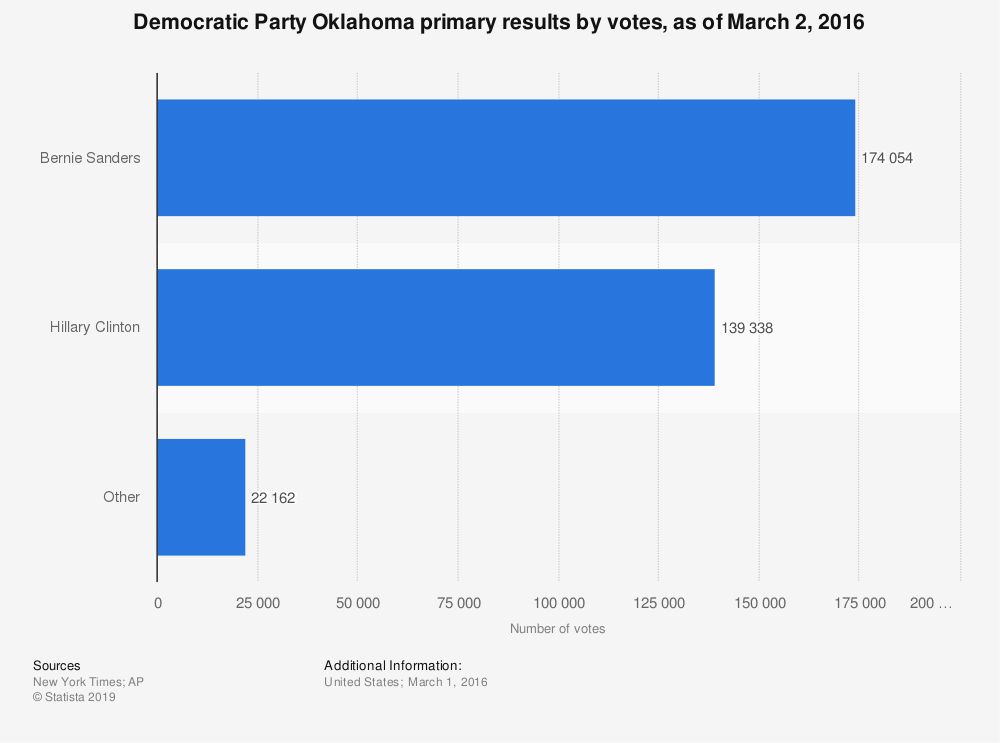 Statistic: Democratic Party Oklahoma primary results by votes, as of March 2, 2016   Statista