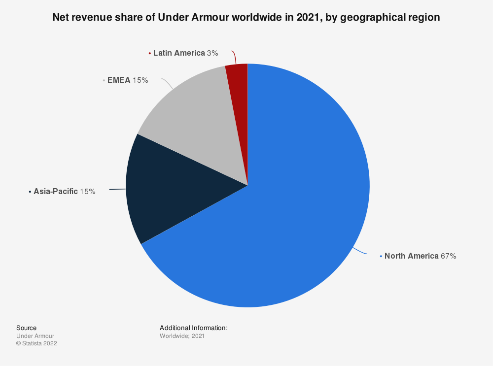 Statistic: Net revenue share of Under Armour worldwide in 2019, by geographical region  | Statista