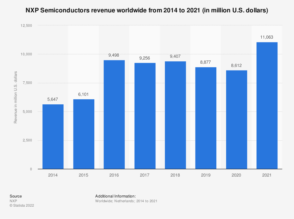 Statistic: NXP Semiconductor NV's revenue between FY 2014 and FY 2017 (in million U.S. dollars)  | Statista