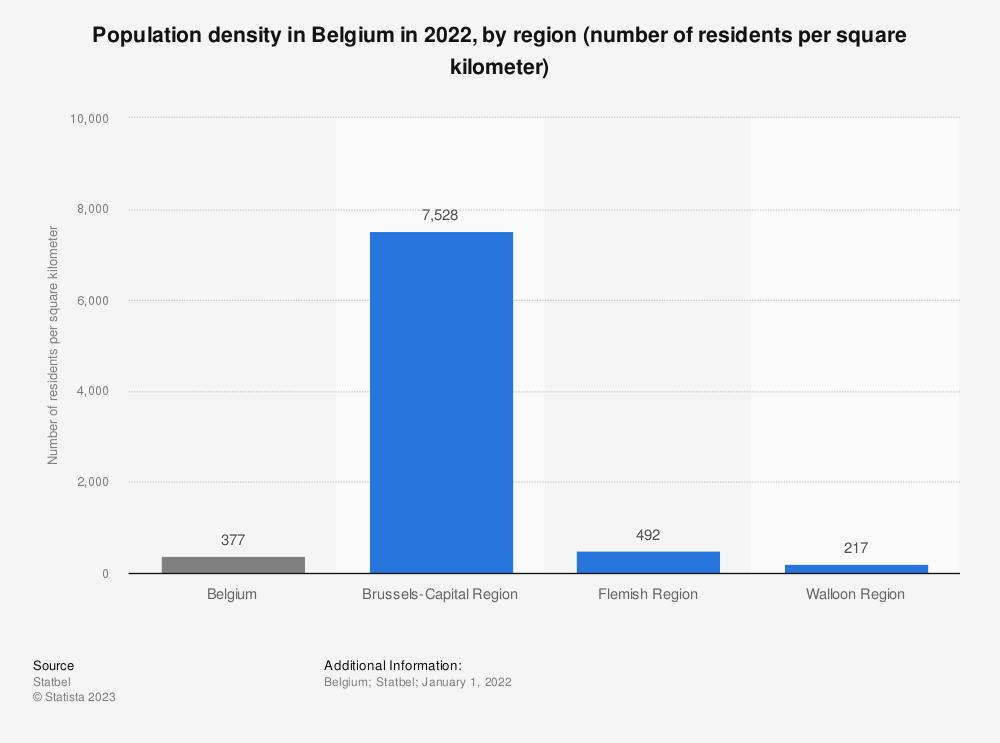 Statistic: Population density in Belgium in 2017, by region (number of residents per square kilometer) | Statista