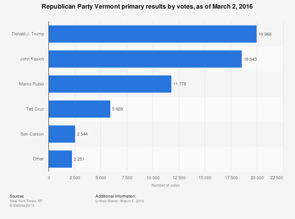 Statistic: Republican Party Vermont primary results by votes, as of March 2, 2016 | Statista