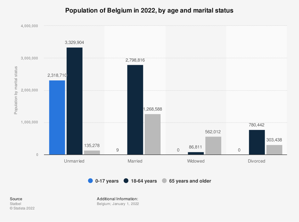 Statistic: Population of Belgium in 2018, by age and marital status | Statista