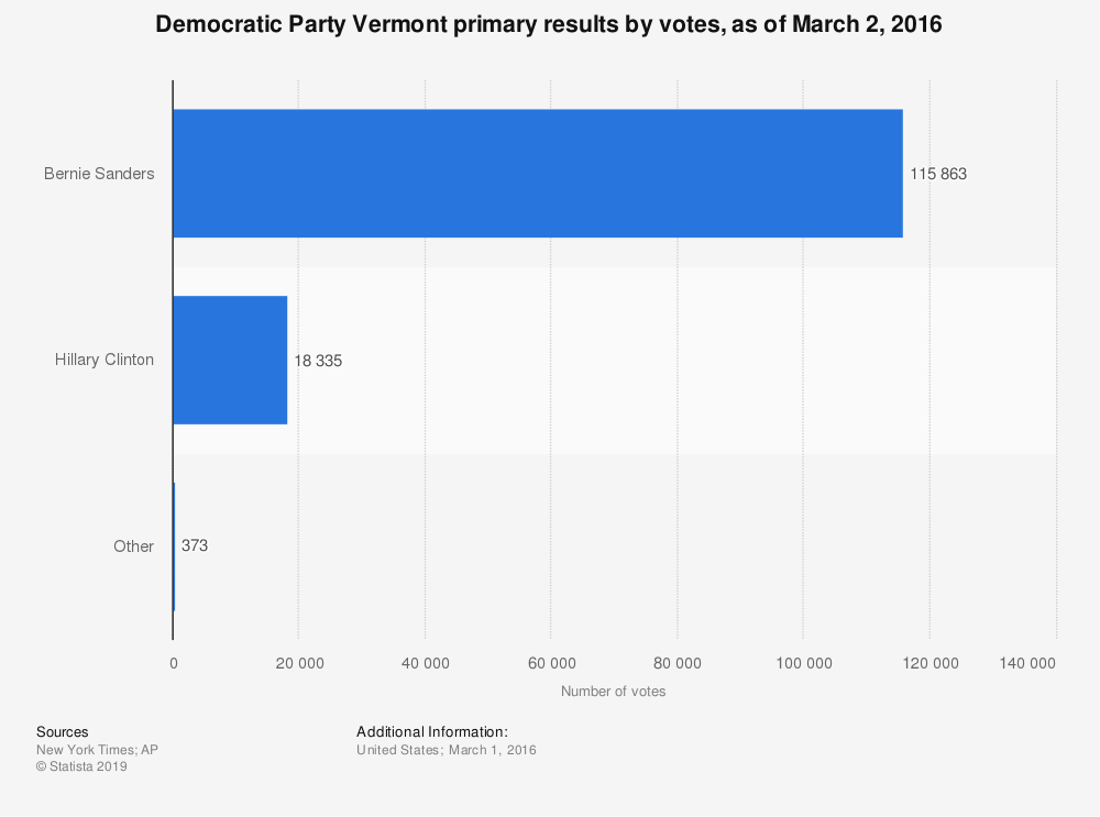 Statistic: Democratic Party Vermont primary results by votes, as of March 2, 2016 | Statista