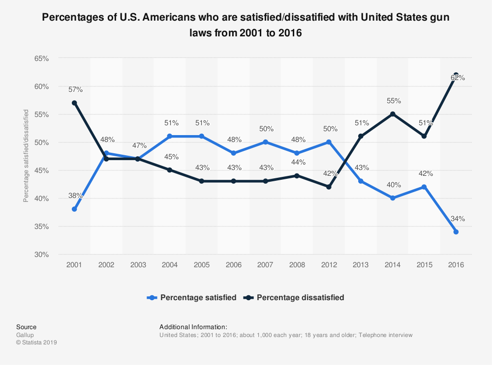 Statistic: Percentages of U.S. Americans who are satisfied/dissatified with United States gun laws from 2001 to 2016 | Statista