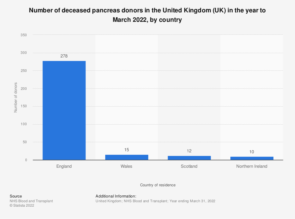 Statistic: Number of deceased pancreas donors in the United kingdom (UK) in the year to March 2019, by country | Statista