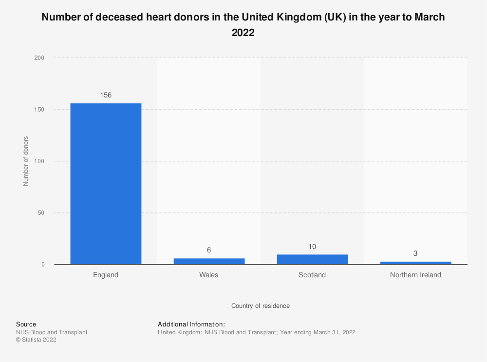 Statistic: Number of deceased heart donors in the United Kingdom (UK) in the year to March 2018 | Statista
