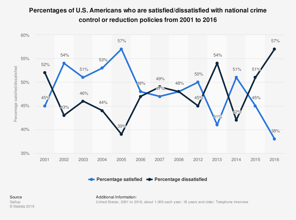 Statistic: Percentages of U.S. Americans who are satisfied/dissatisfied with national crime control or reduction policies from 2001 to 2016 | Statista