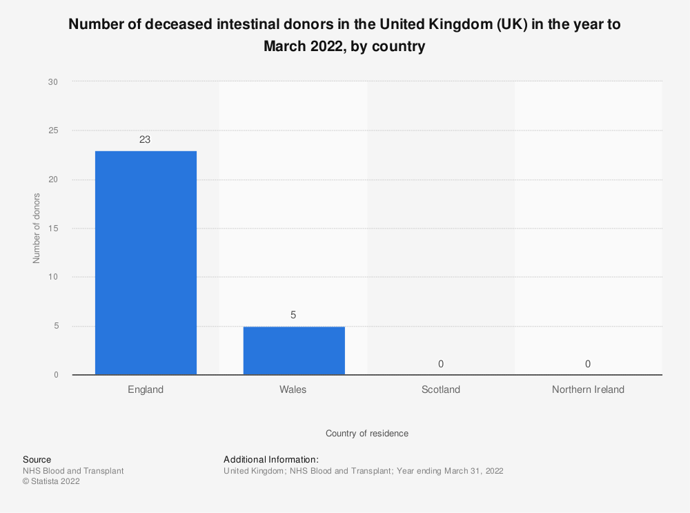 Statistic: Number of deceased intestinal donors in the United Kingdom (UK) in the year to March 2019, by country | Statista