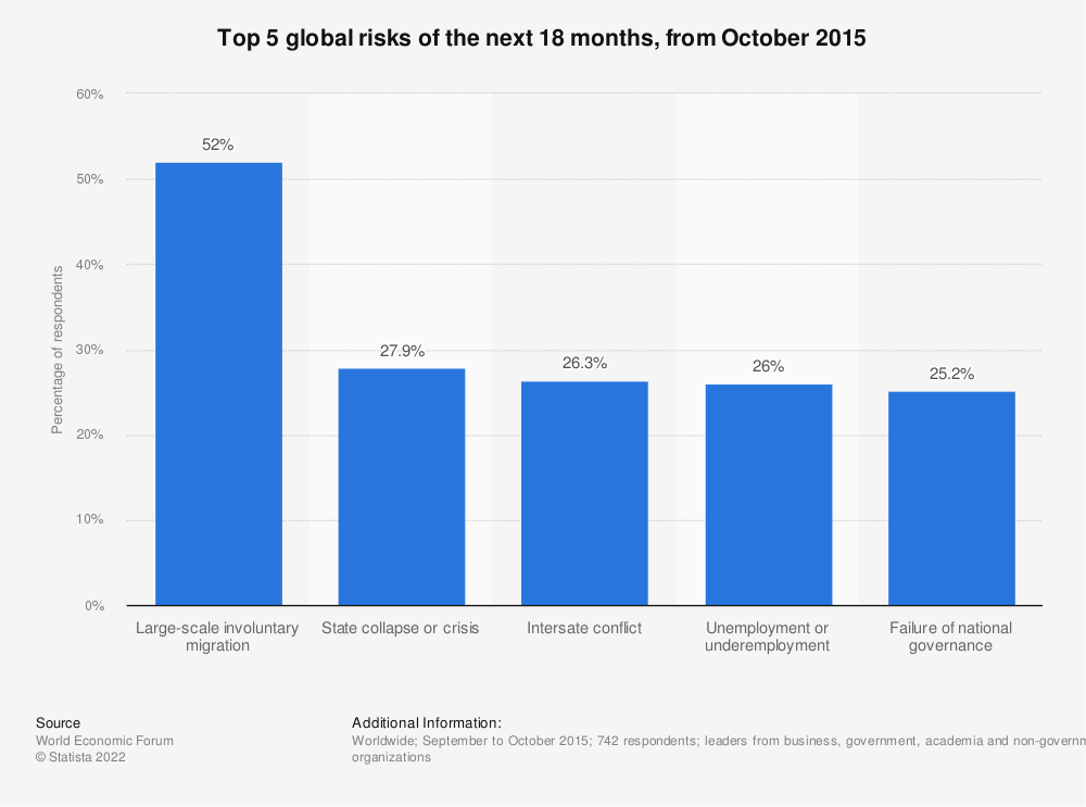 Statistic: Top 5 global risks of the next 18 months, from October 2015  | Statista