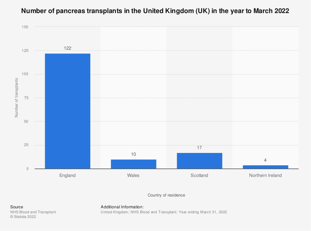 Statistic: Number of pancreas transplants in the United Kingdom (UK) in the year to March 2020 | Statista