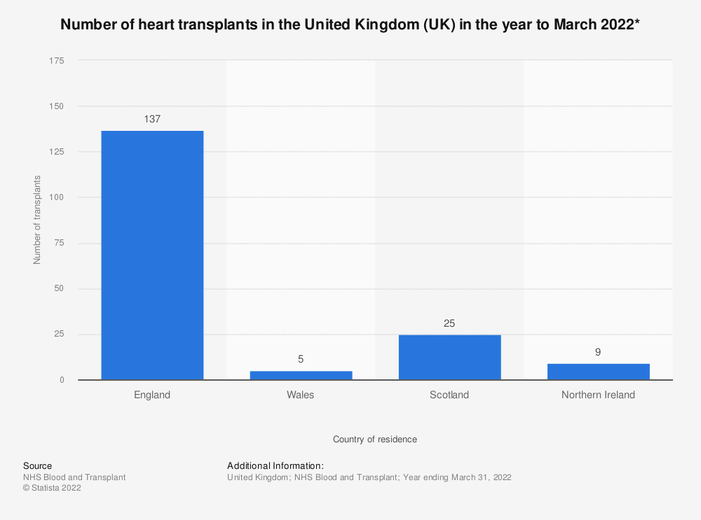 Statistic: Number of heart transplants in the United Kingdom (UK) in the year to March 2019* | Statista