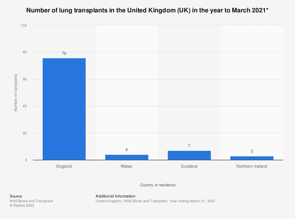 Statistic: Number of lung transplants in the United Kingdom (UK) in the year to March 2020* | Statista