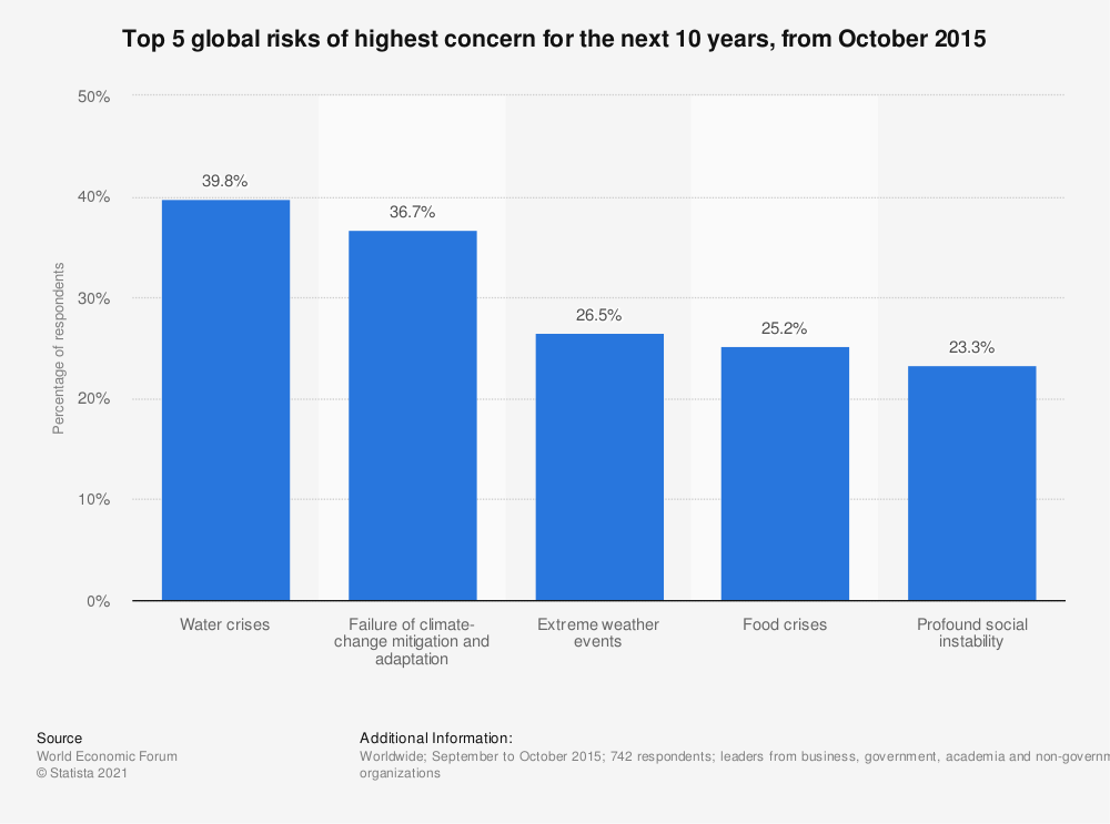 Statistic: Top 5 global risks  of highest concern for the next 10 years, from October 2015  | Statista