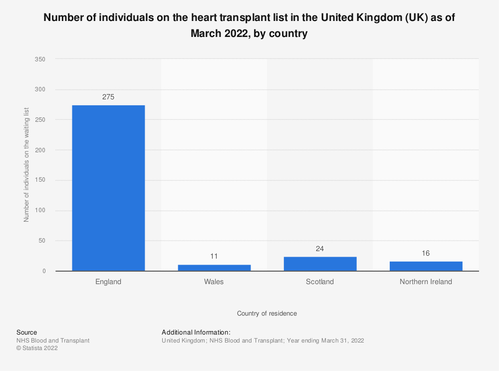 Statistic: Number of individuals on the heart transplant list in the United Kingdom (UK) as of March 2018 | Statista