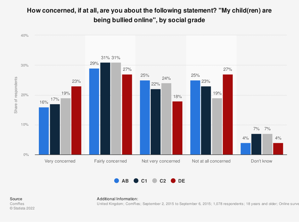 """Statistic: How concerned, if at all, are you about the following statement? """"My child(ren) are being bullied online"""", by social grade 