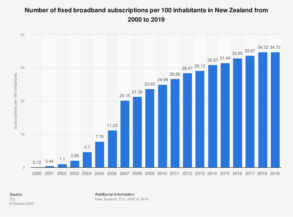 Statistic: Number of fixed broadband subscriptions per 100 inhabitants in New Zealand from 2000 to 2019 | Statista