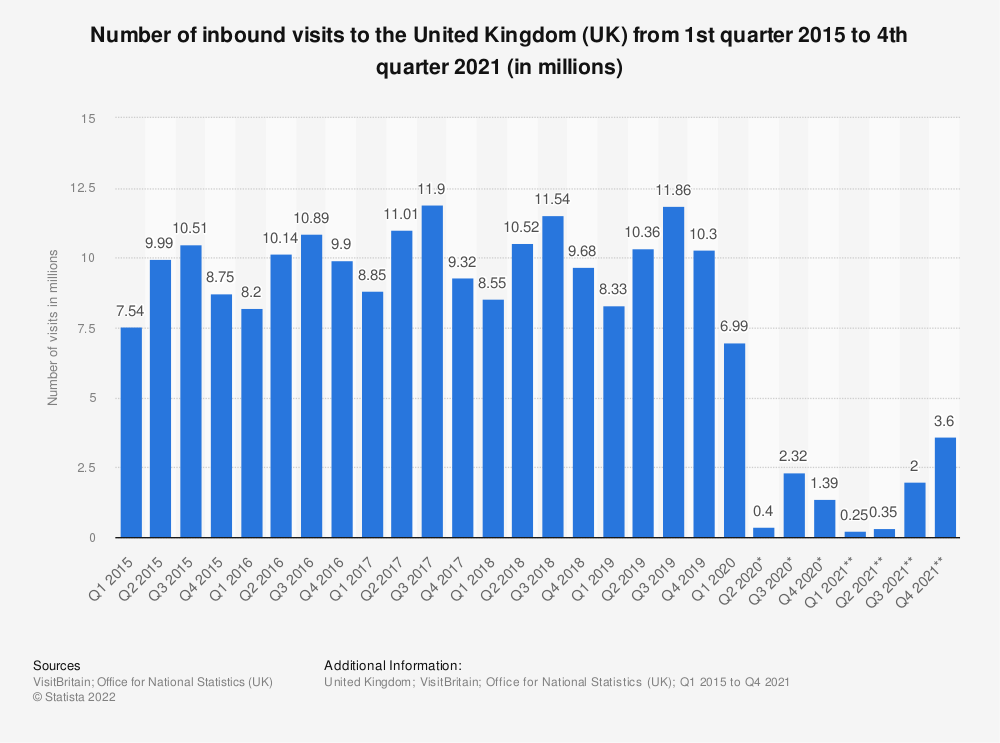 Statistic: Number of inbound visits to the United Kingdom (UK)  from 1st quarter 2015 to 1st quarter 2020 (in millions) | Statista