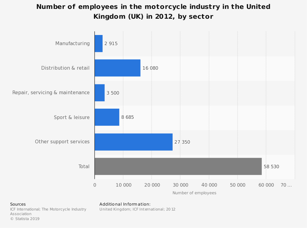 Statistic: Number of employees in the motorcycle industry in the United Kingdom (UK) in 2012, by sector | Statista