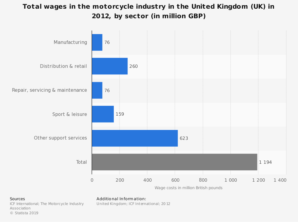 Statistic: Total wages in the motorcycle industry in the United Kingdom (UK) in 2012, by sector (in million GBP) | Statista