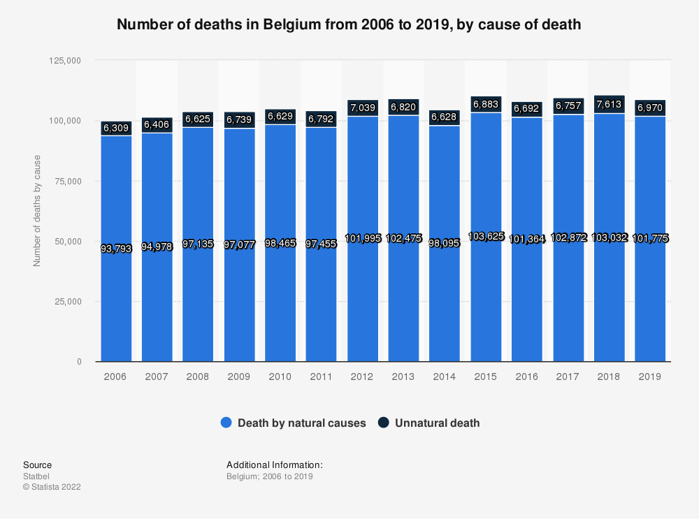 Statistic: Number of deaths in Belgium from 2006 to 2016, by cause of death* | Statista