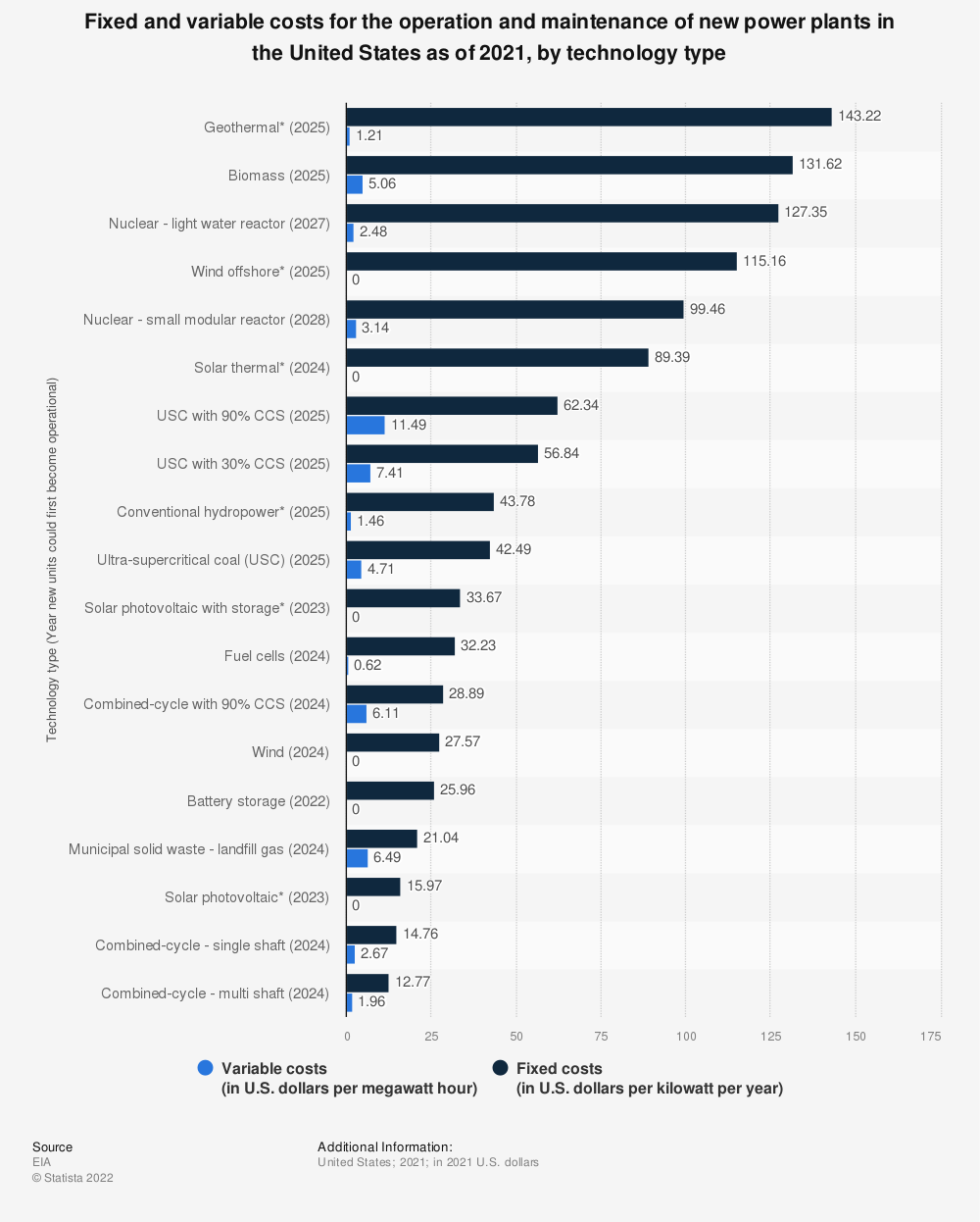 Statistic: Fixed and variable costs for the operation and maintenance of new power plants in the United States in 2020*, by technology type   Statista