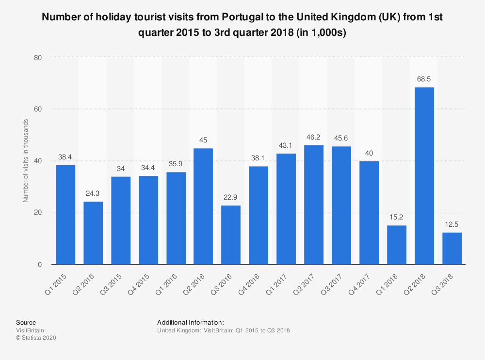 Statistic: Number of holiday tourist visits from Portugal to the United Kingdom (UK) from 1st quarter 2015 to 3rd quarter 2018 (in 1,000s) | Statista