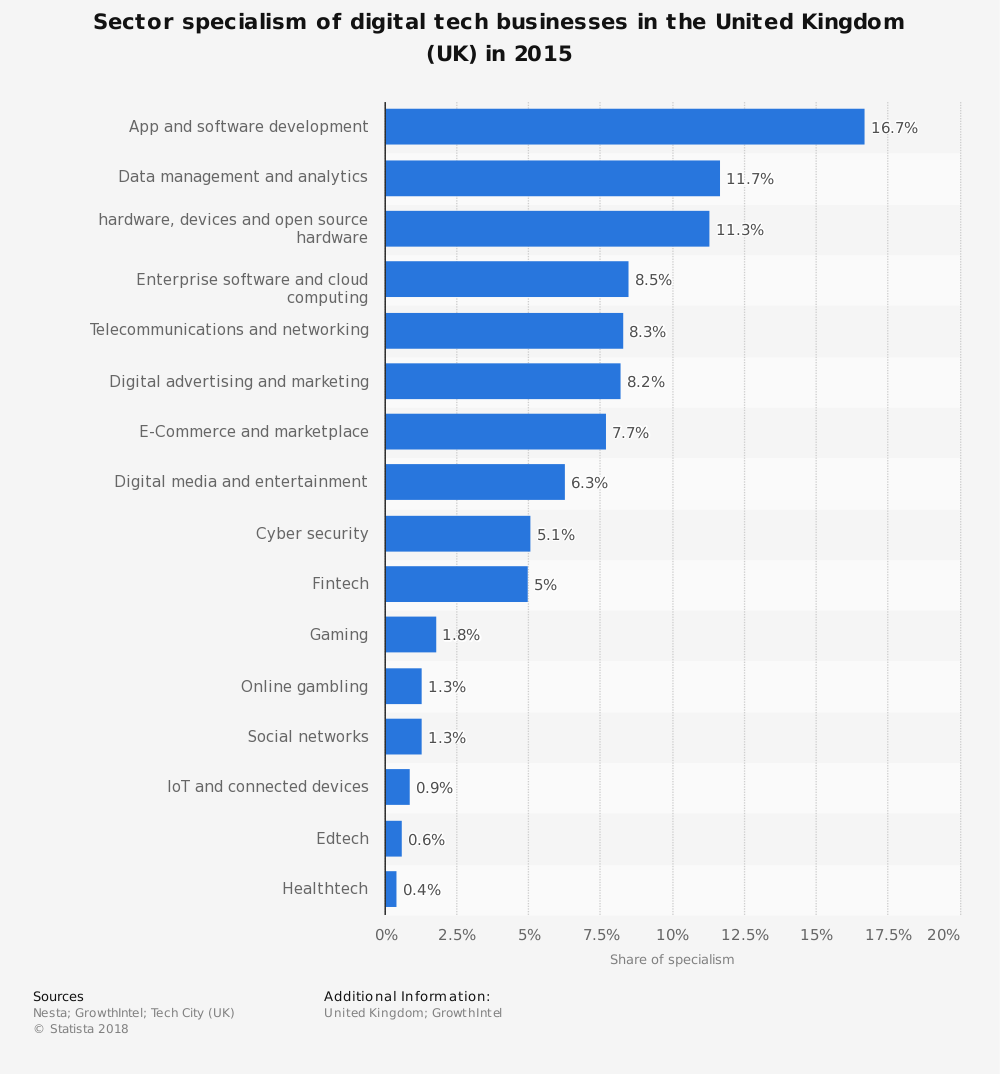 Statistic: Sector specialism of digital tech businesses in the United Kingdom (UK) in 2015   Statista