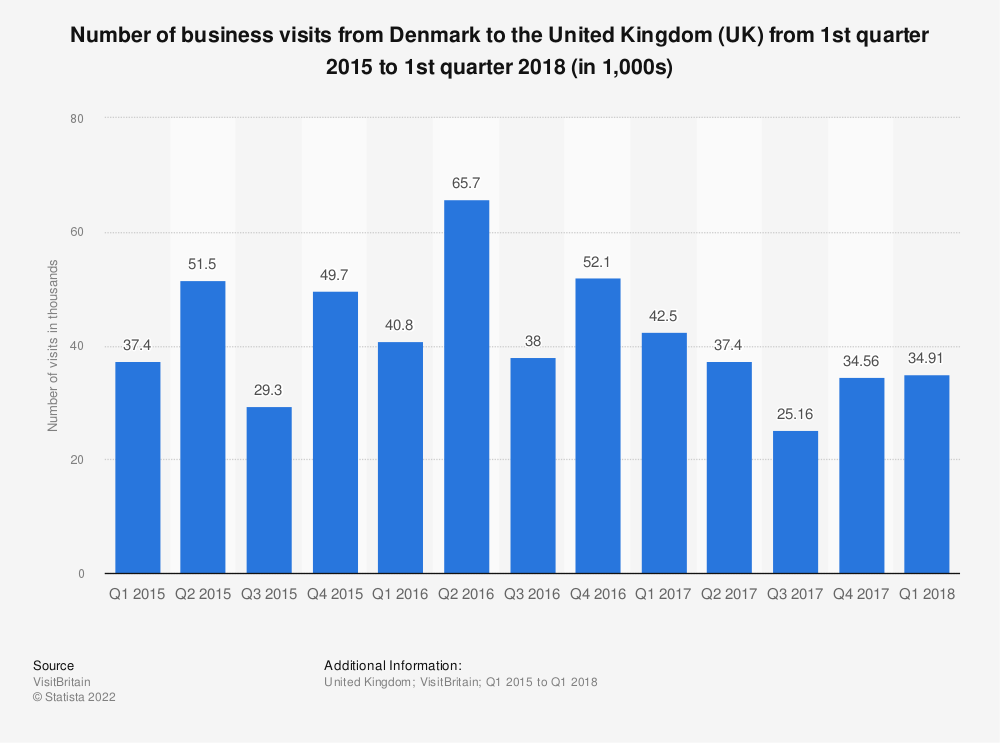 Statistic: Number of business visits from Denmark to the United Kingdom (UK) from 1st quarter 2015 to 1st quarter 2018 (in 1,000s) | Statista