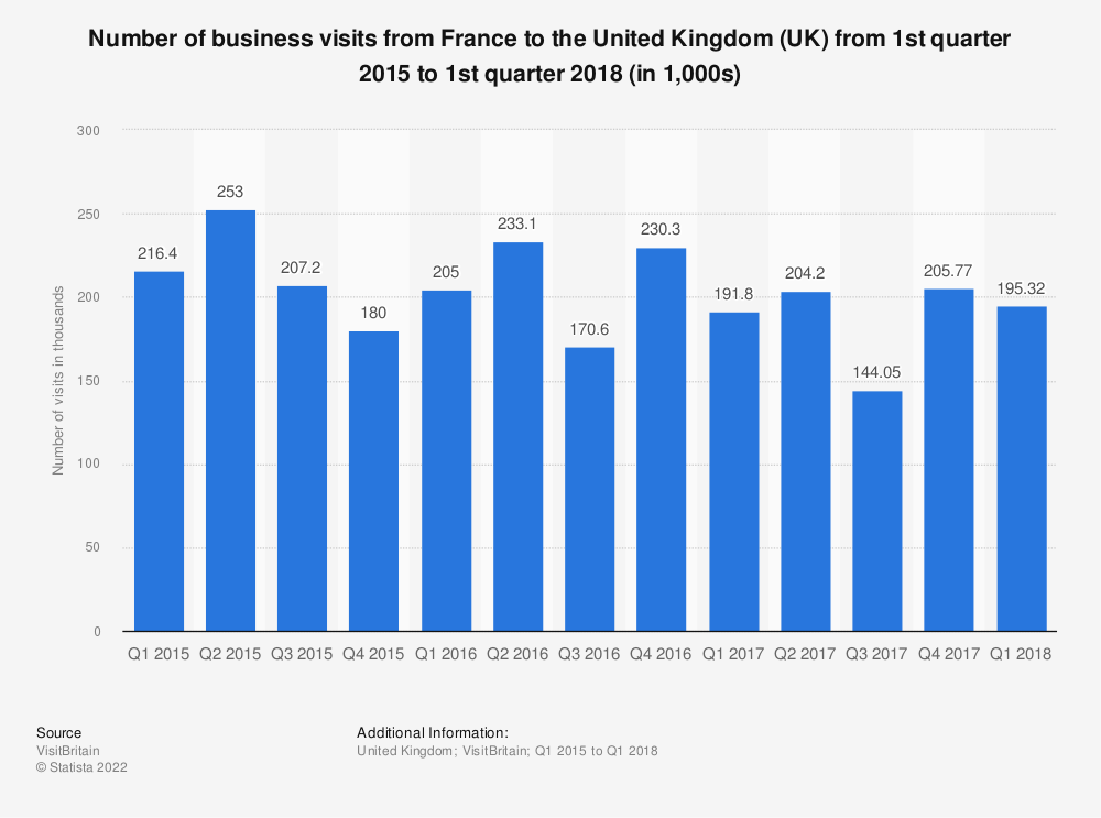 Statistic: Number of business visits from France to the United Kingdom (UK) from 1st quarter 2015 to 1st quarter 2018 (in 1,000s) | Statista