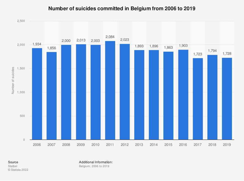 Statistic: Number of suicides committed in Belgium from 2006 to 2016 | Statista