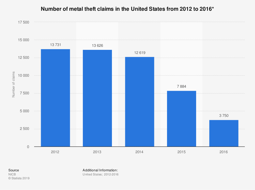Statistic: Number of metal theft claims in the United States from 2012 to 2016* | Statista