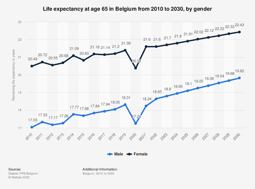 Statistic: Life expectancy at age 65 in Belgium from 2012 to 2022, by gender | Statista