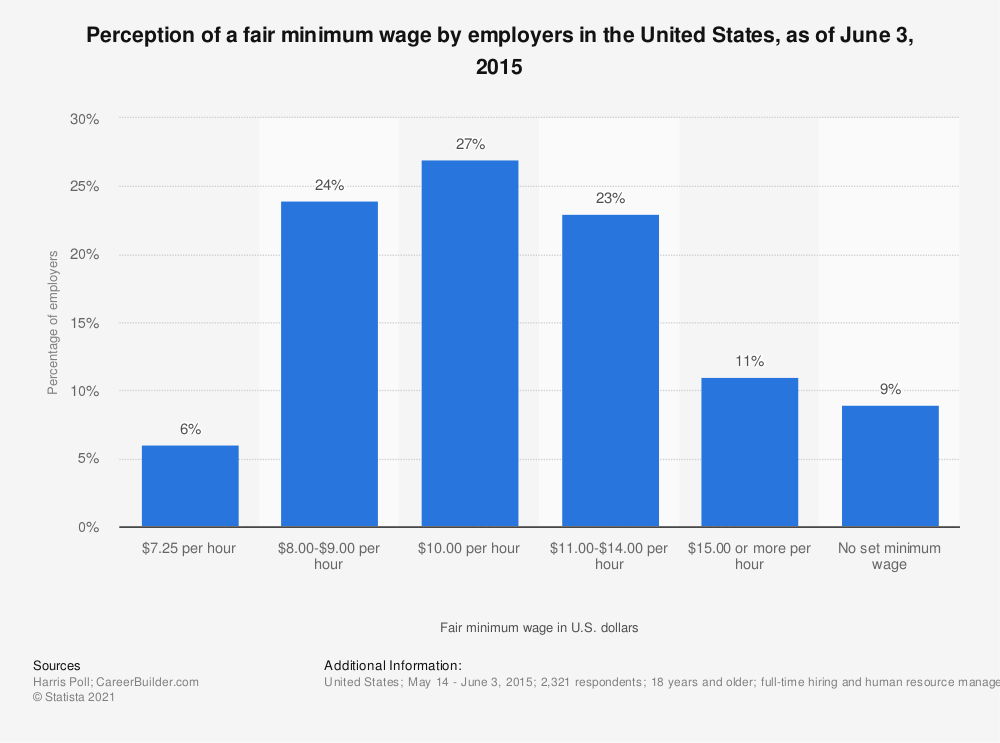 Statistic: Perception of a fair minimum wage by employers in the United States, as of June 3, 2015 | Statista