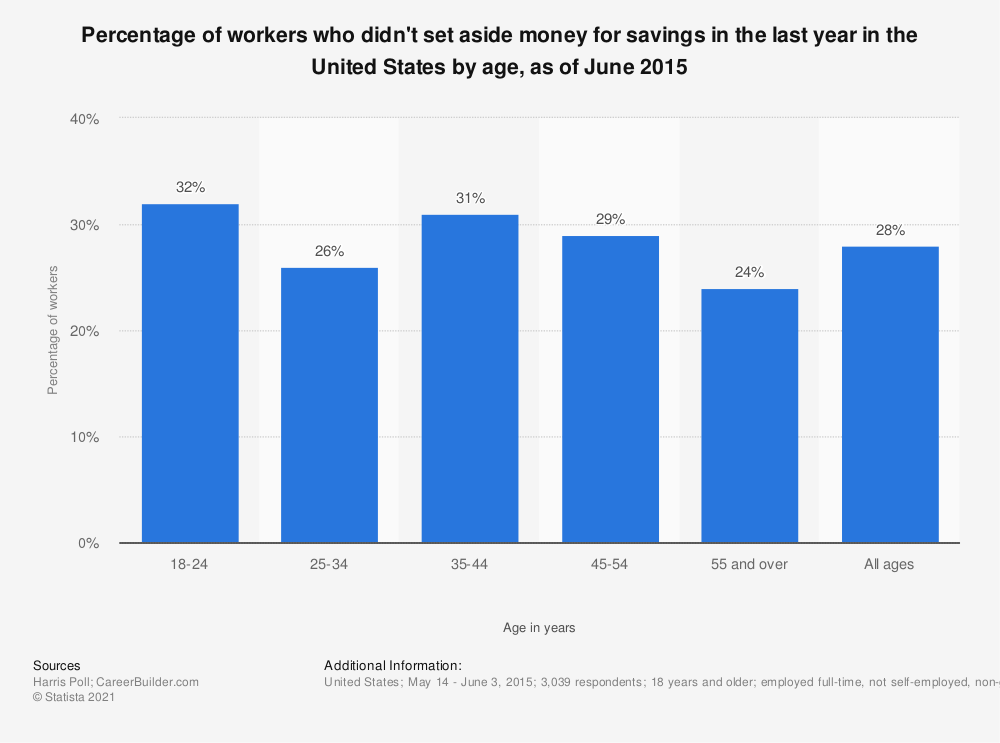 Statistic: Percentage of workers who didn't set aside money for savings in the last year in the United States by age, as of June 2015 | Statista