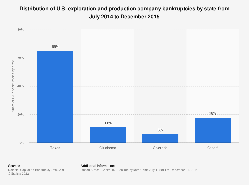 Statistic: Distribution of U.S. exploration and production company bankruptcies by state from July 2014 to December 2015 | Statista