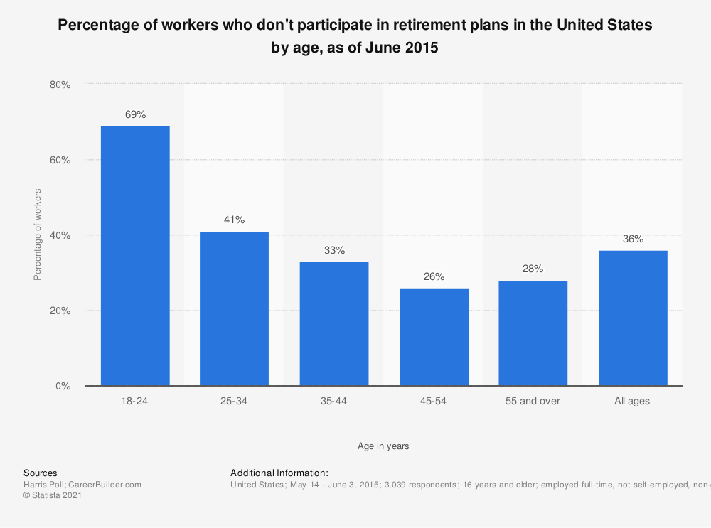 Statistic: Percentage of workers who don't participate in retirement plans in the United States by age, as of June 2015 | Statista