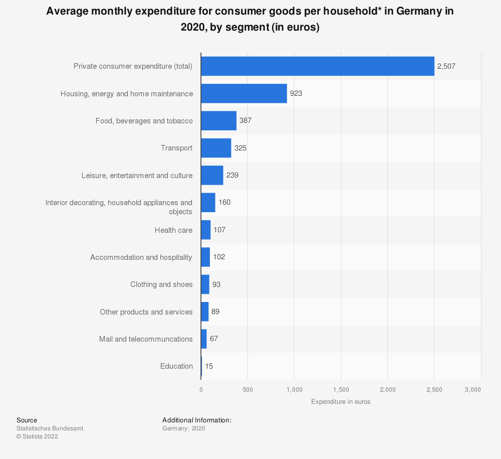 Statistic: Average monthly expenditure for consumer goods per household* in Germany in 2017, by segment (in euros)   Statista