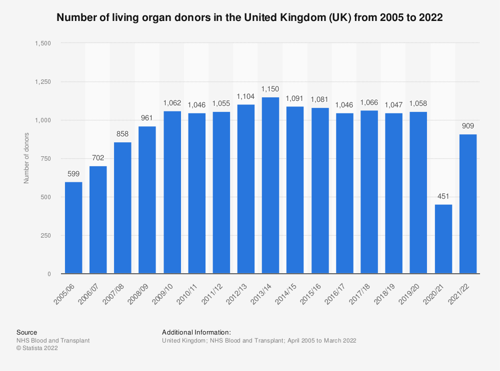 Statistic: Number of living organ donors in the United Kingdom (UK) from 2005 to 2020 | Statista