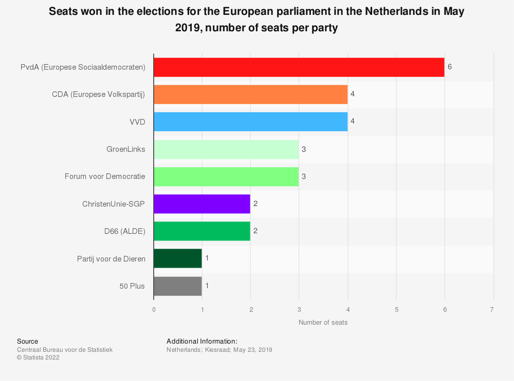 Statistic: Seats won in the elections for the European parliament in the Netherlands in May 2019, number of seats per party | Statista