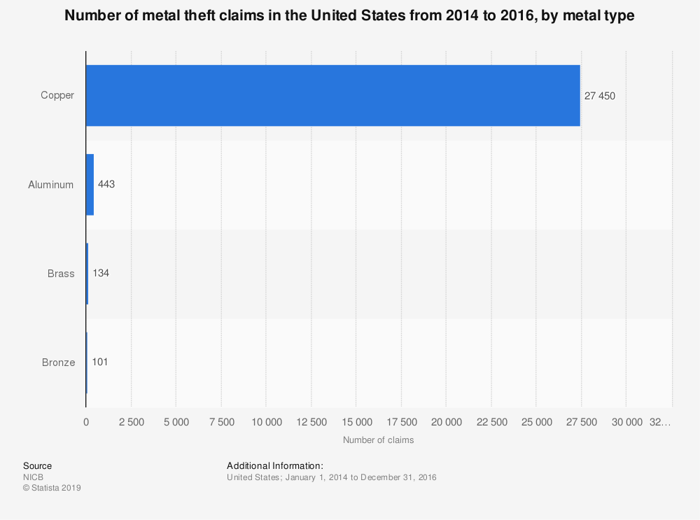 Statistic: Number of metal theft claims in the United States from 2014 to 2016, by metal type | Statista